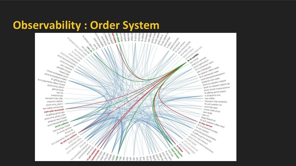 Observability : Order System