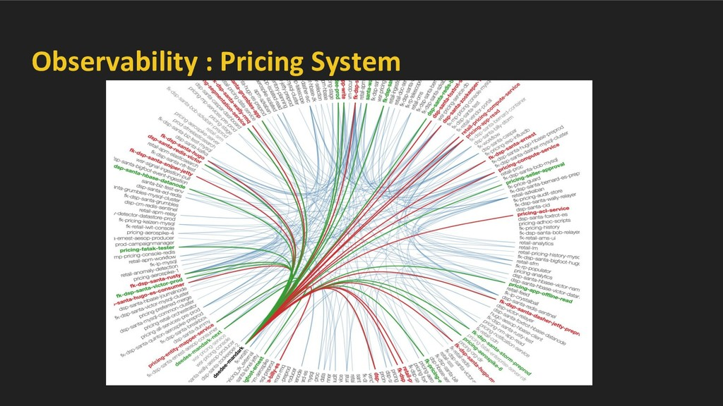 Observability : Pricing System