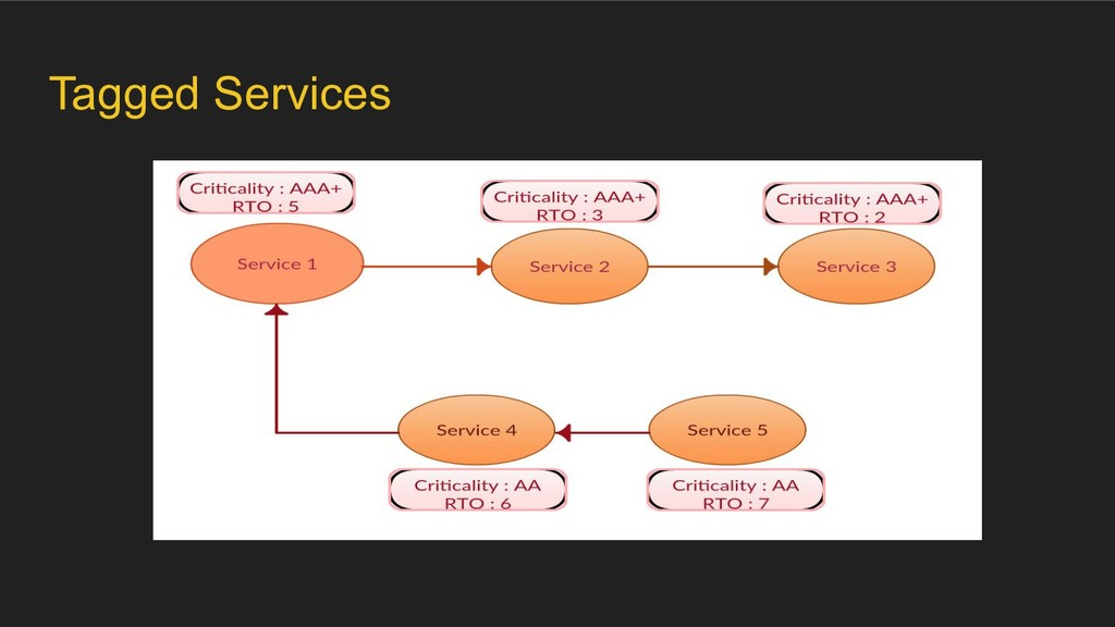 Tagged Services