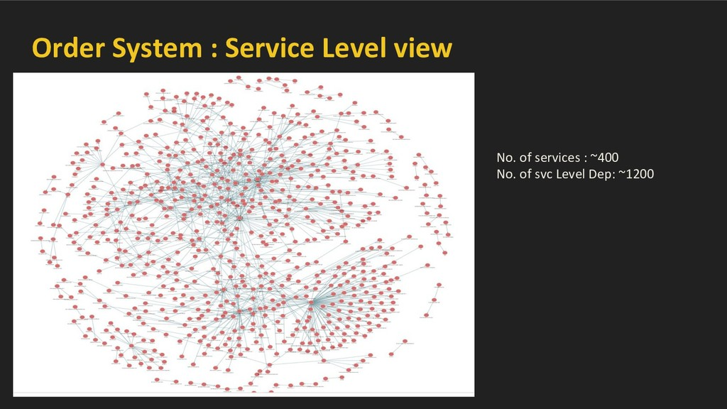 Order System : Service Level view No. of servic...