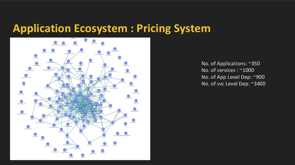 Application Ecosystem : Pricing System No. of A...