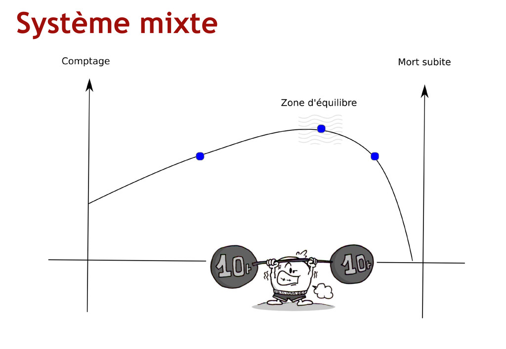 Système mixte