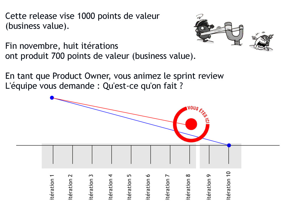 Cette release vise 1000 points de valeur (busin...