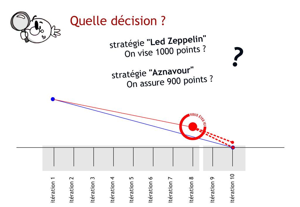 """Quelle décision ? ? stratégie """"Led Zeppelin"""" On..."""