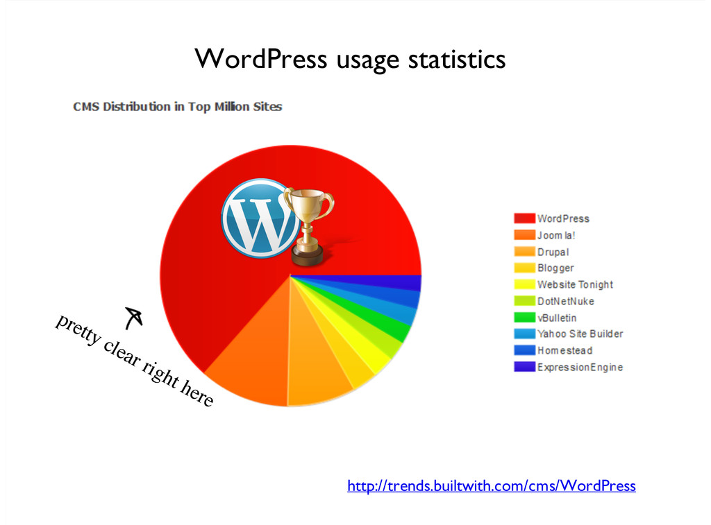 http://trends.builtwith.com/cms/WordPress WordP...