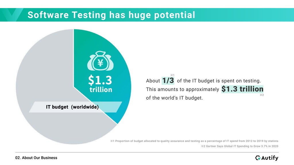Software Testing has huge potential 02. About O...