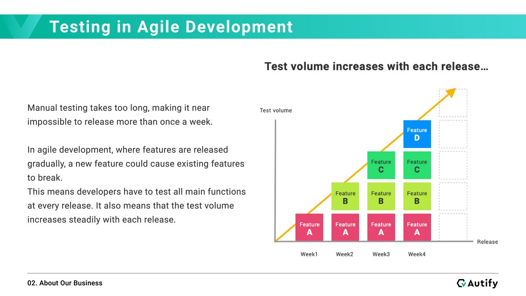 Testing in Agile Development 02. About Our Busi...