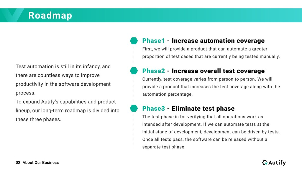 Roadmap 02. About Our Business Test automation ...