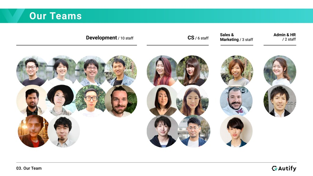 Our Teams 03. Our Team Development / 10 staff C...