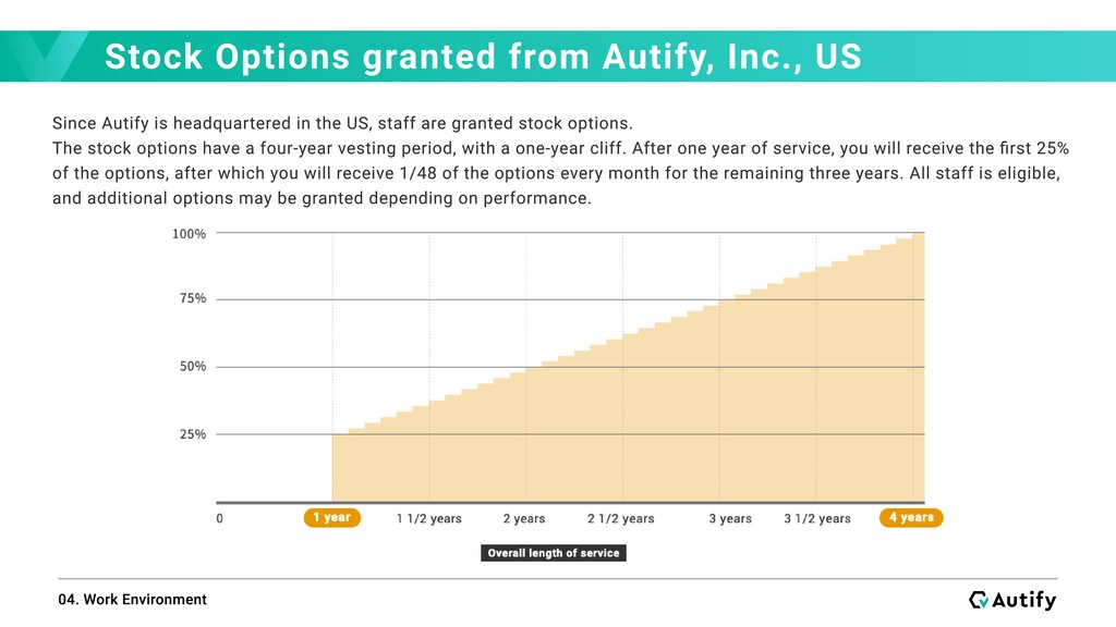 Stock Options granted from Autify, Inc., US 04....