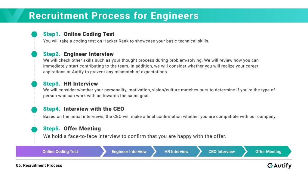 Recruitment Process for Engineers 06. Recruitme...
