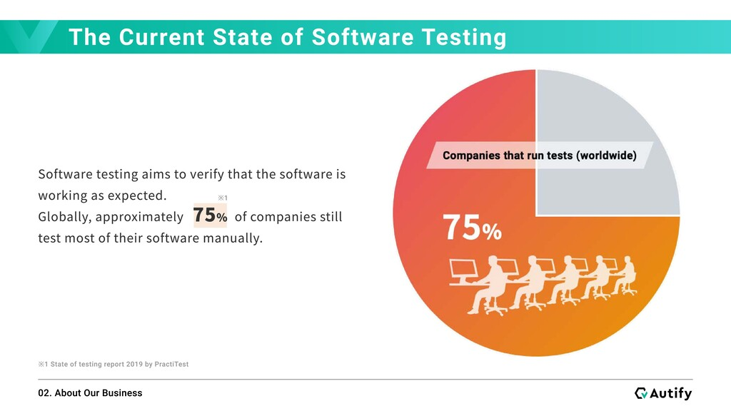 The Current State of Software Testing 02. About...