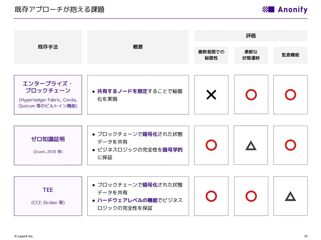 13 © LayerX Inc. 既存アプローチが抱える課題 概要 評価 既存手法 エンタープ...