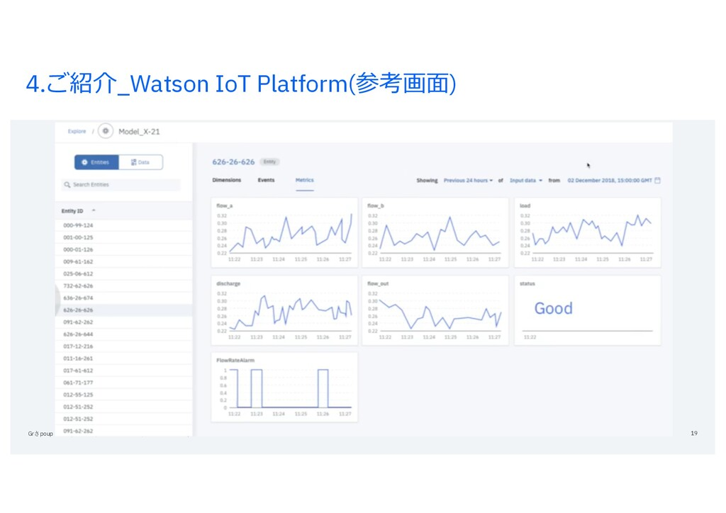 4.ご紹介_Watson IoT Platform(参考画⾯) Grさpoup Name / ...