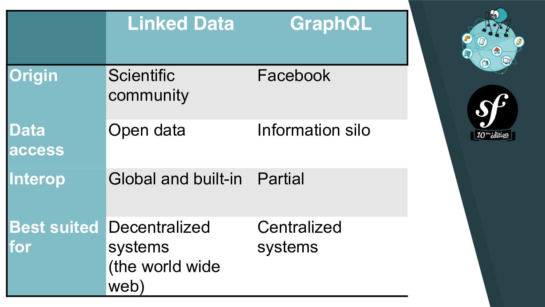 Linked Data GraphQL Origin Scientific community...