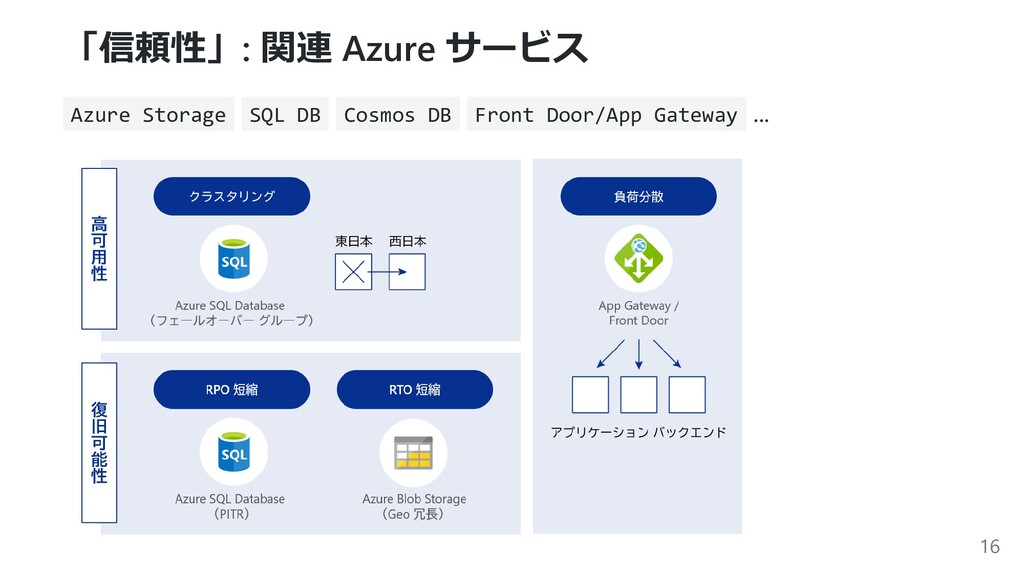 「信頼性」: 関連 Azure サービス Azure Storage SQL DB Cosmo...
