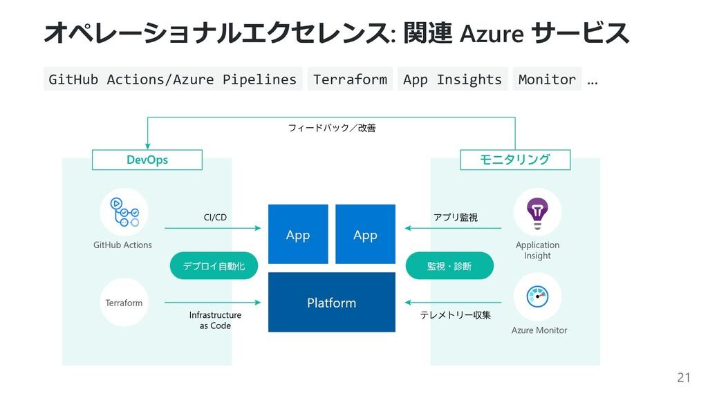 オペレーショナルエクセレンス: 関連 Azure サービス GitHub Actions/Az...