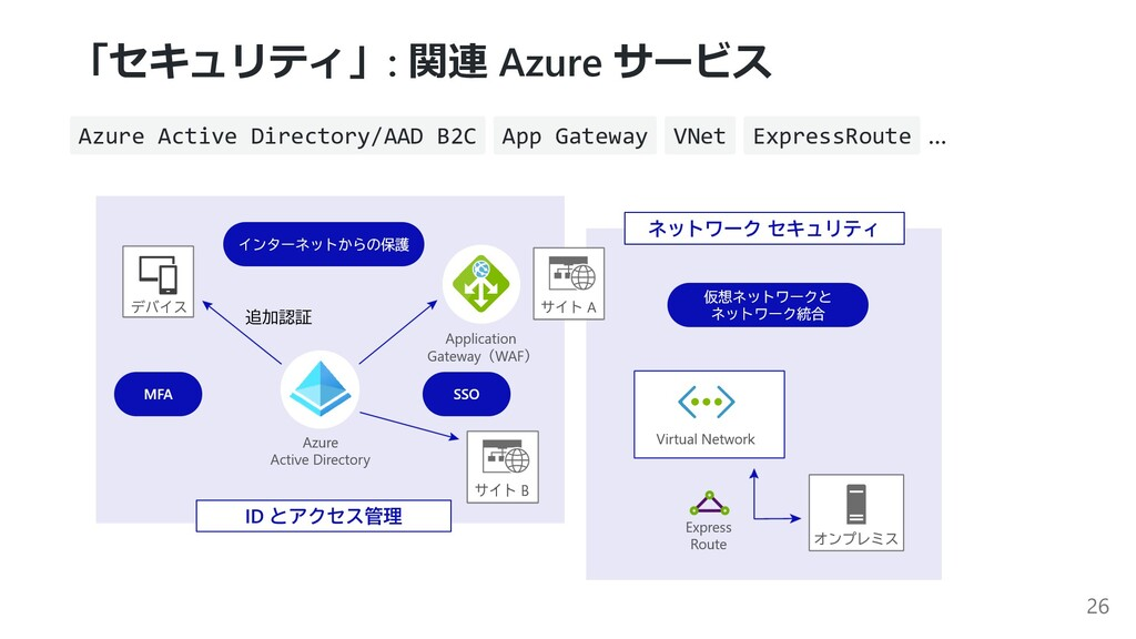 「セキュリティ」: 関連 Azure サービス Azure Active Directory/...
