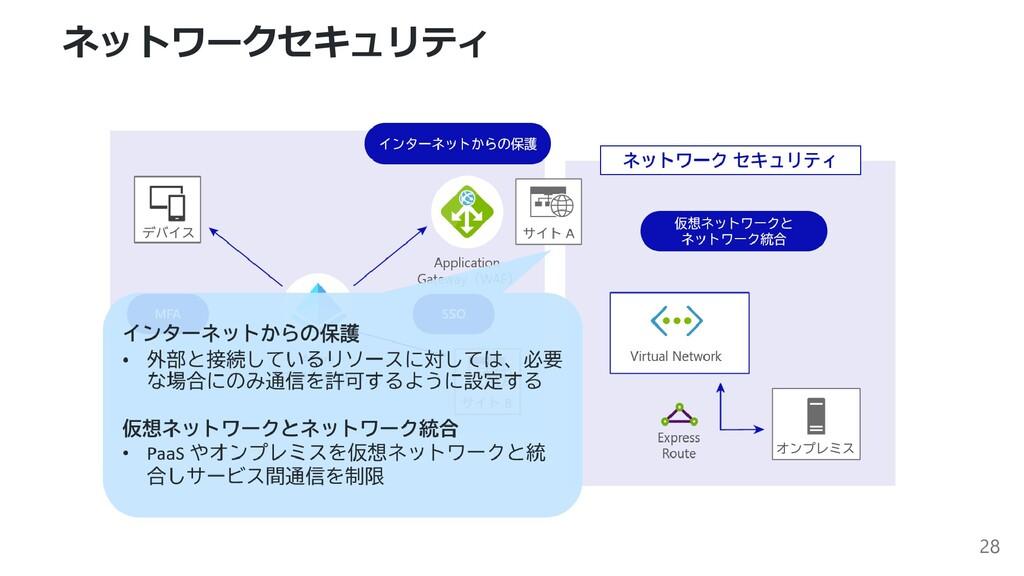 ネットワークセキュリティ 28