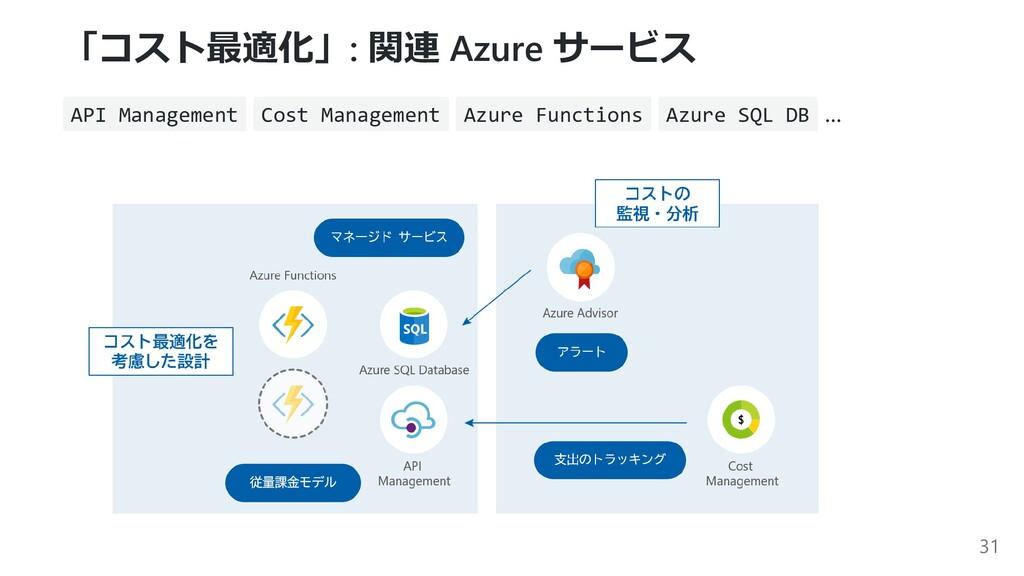 「コスト最適化」: 関連 Azure サービス API Management Cost Man...