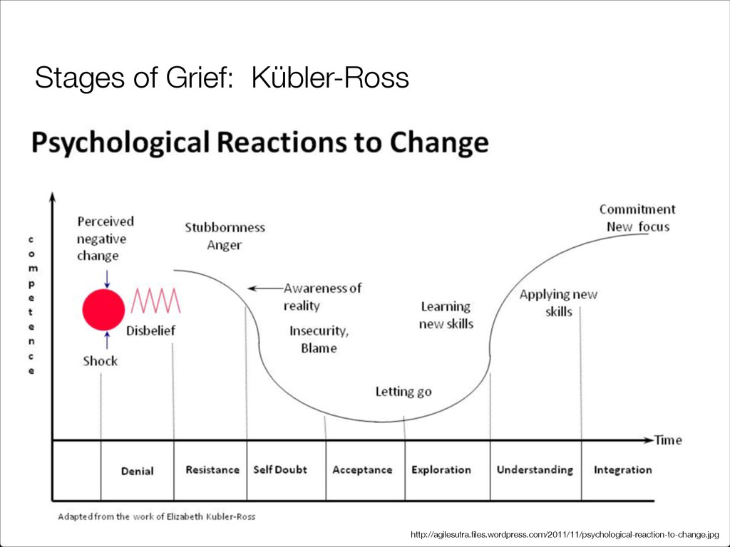 Stages of Grief: Kübler-Ross http://agilesutra....