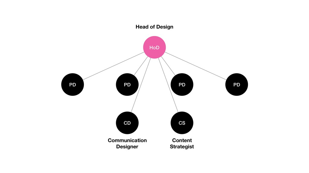 HoD PD Head of Design PD PD PD CD CS Communicat...