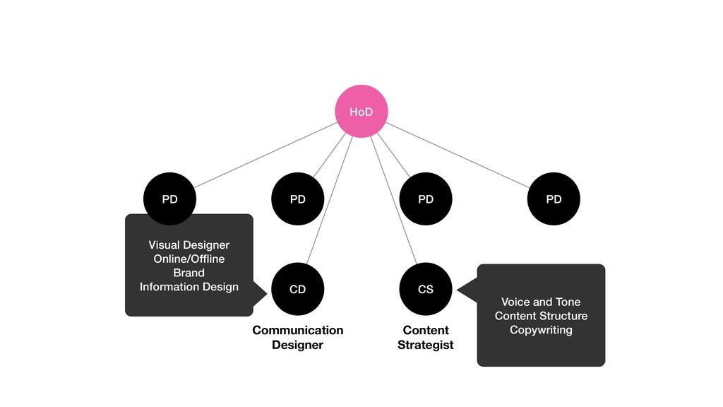 HoD PD PD PD PD CD CS Communication Designer Co...