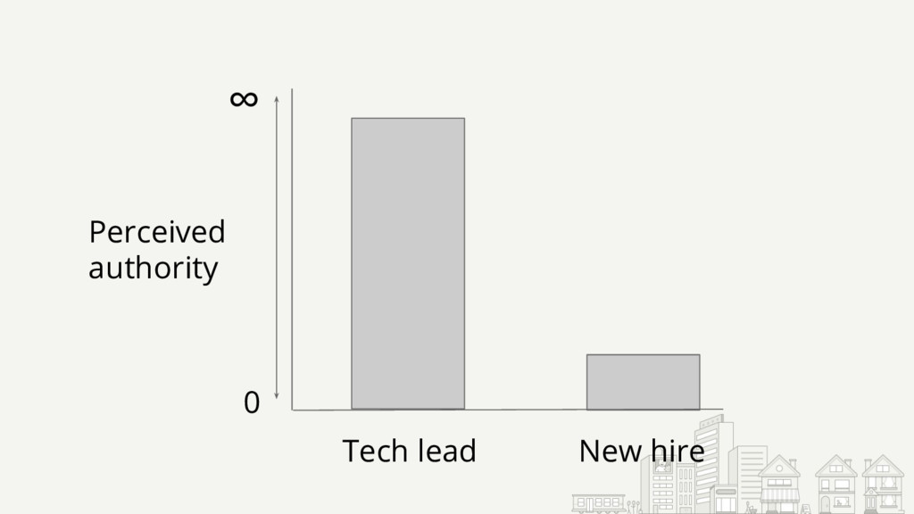 ∞ 0 Perceived authority Tech lead New hire