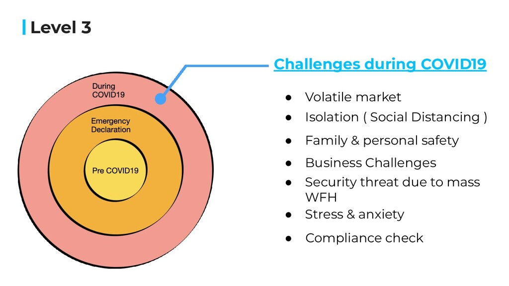 Level 3 Challenges during COVID19 ● Volatile ma...