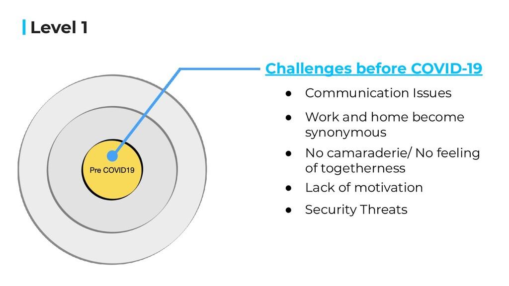 Level 1 Challenges before COVID-19 ● Communicat...