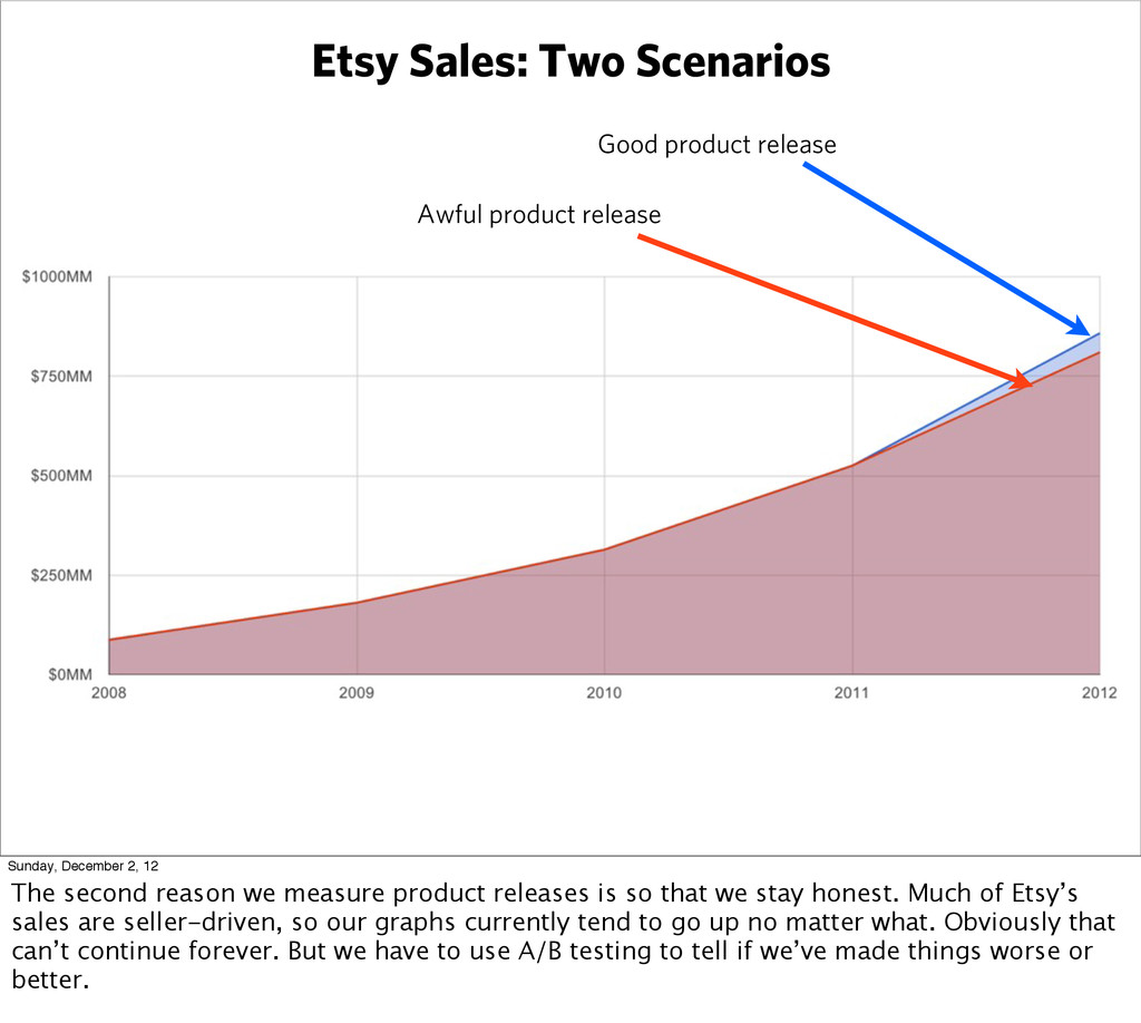 Etsy Sales: Two Scenarios Good product release ...