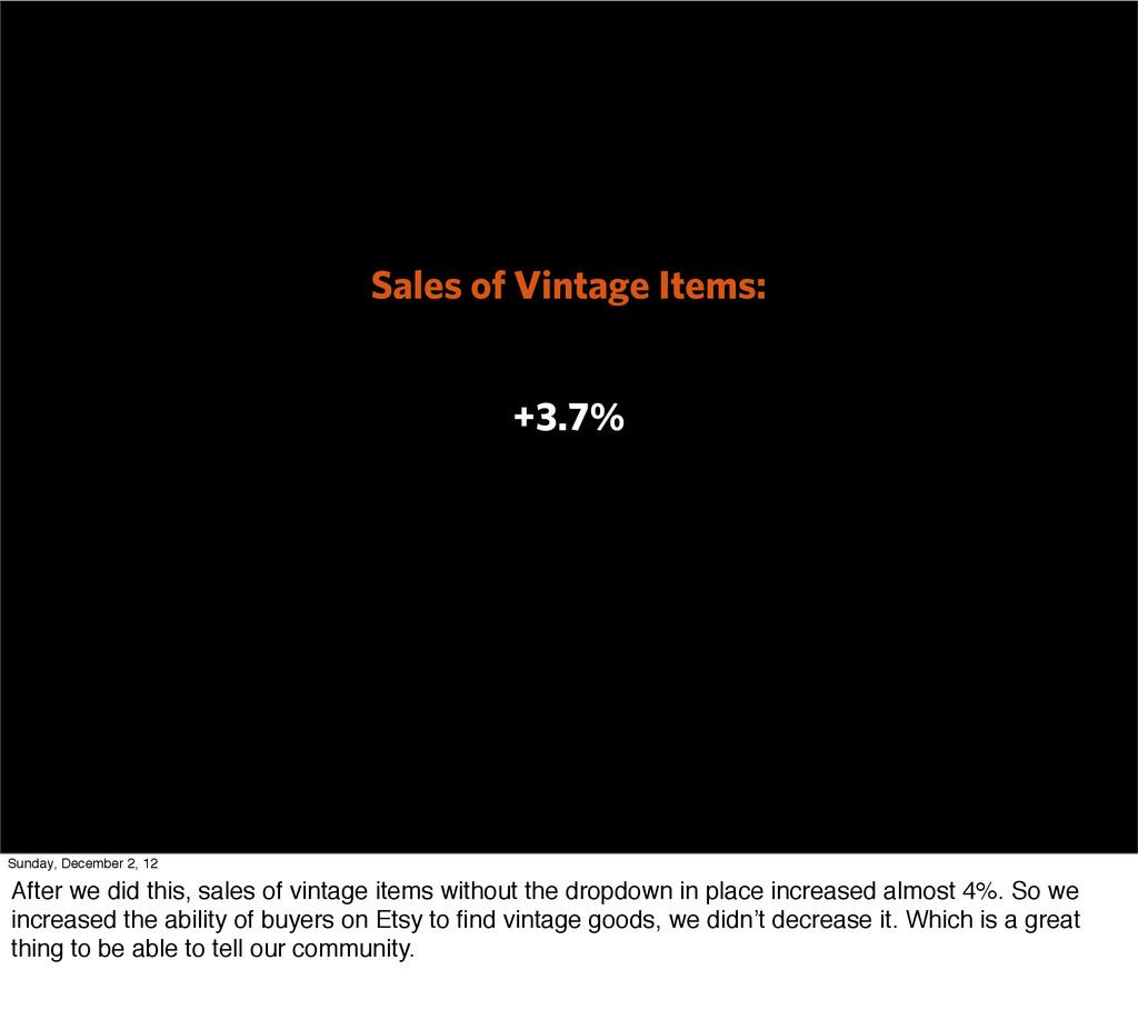 Sales of Vintage Items: +3.7% Sunday, December ...