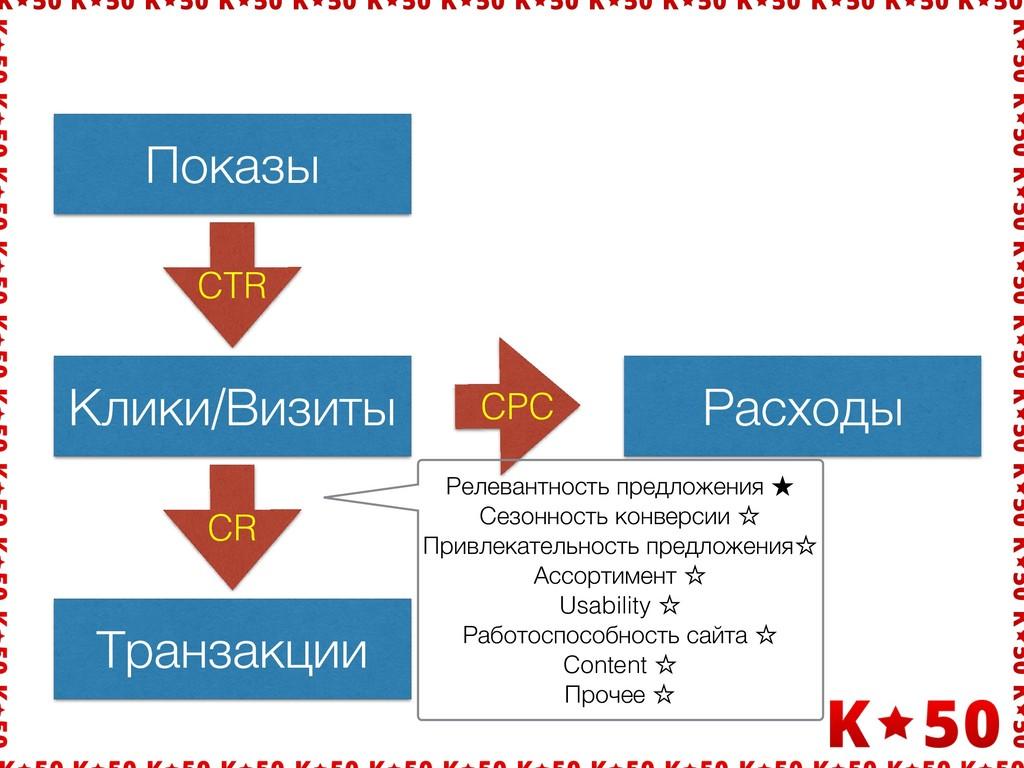 Показы Клики/Визиты CTR CPC Расходы Транзакции ...