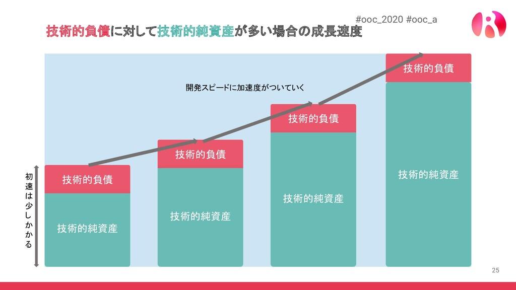 25 #ooc_2020 #ooc_a 技術的負債に対して技術的純資産が多い場合の成長速度 技...