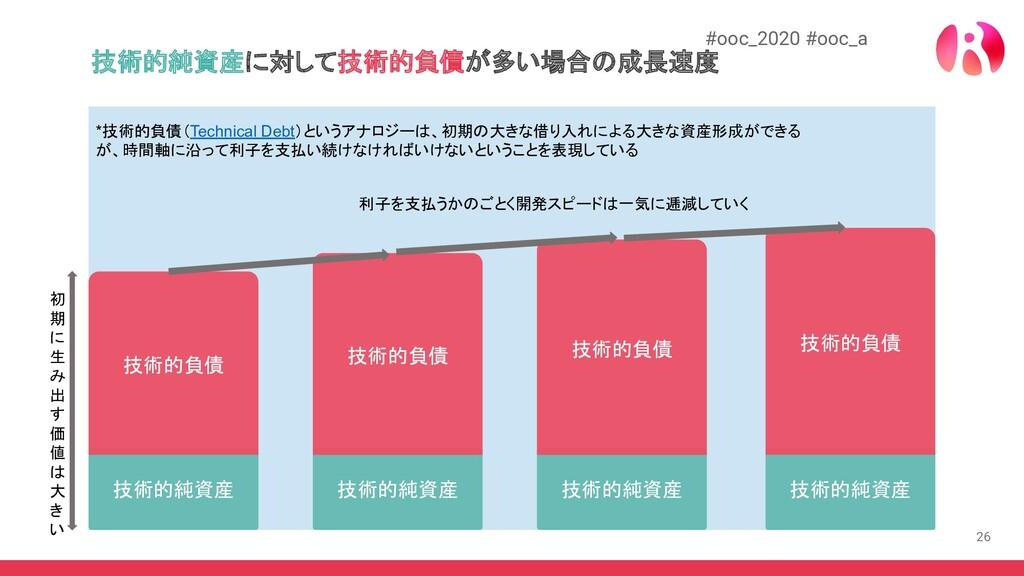 26 #ooc_2020 #ooc_a 技術的純資産に対して技術的負債が多い場合の成長速度 技...