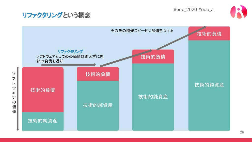 29 #ooc_2020 #ooc_a リファクタリングという概念 技術的純資産 技術的負債 ...
