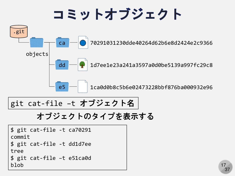 17 オブジェクトのタイプを表示する .git objects ca 70291031230d...