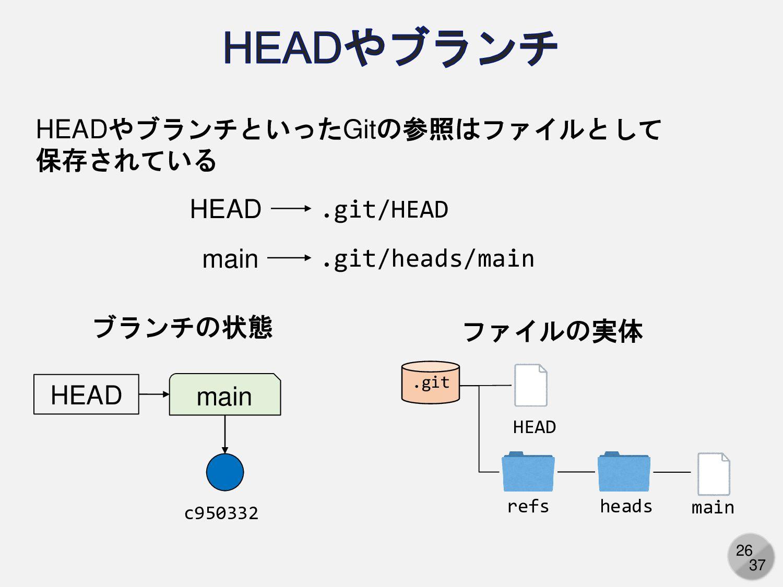 26 HEADやブランチといったGitの参照はファイルとして 保存されている main HEA...