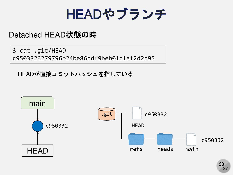 28 main HEAD refs HEAD heads main c950332 c9503...