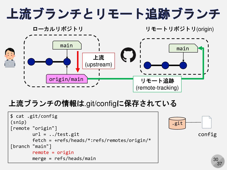30 main リモートリポジトリ(origin) main origin/main ローカル...