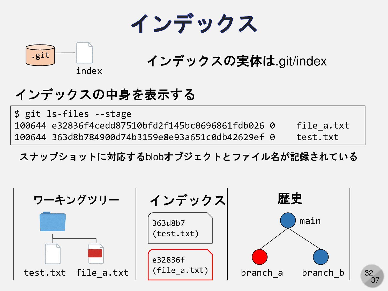 32 インデックスの実体は.git/index .git index インデックスの中身を表示...