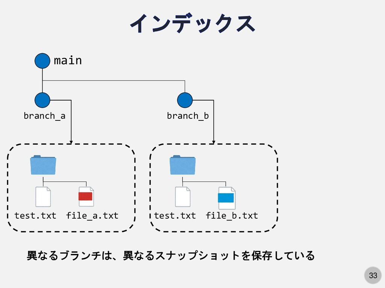 33 main branch_a branch_b test.txt file_a.txt t...