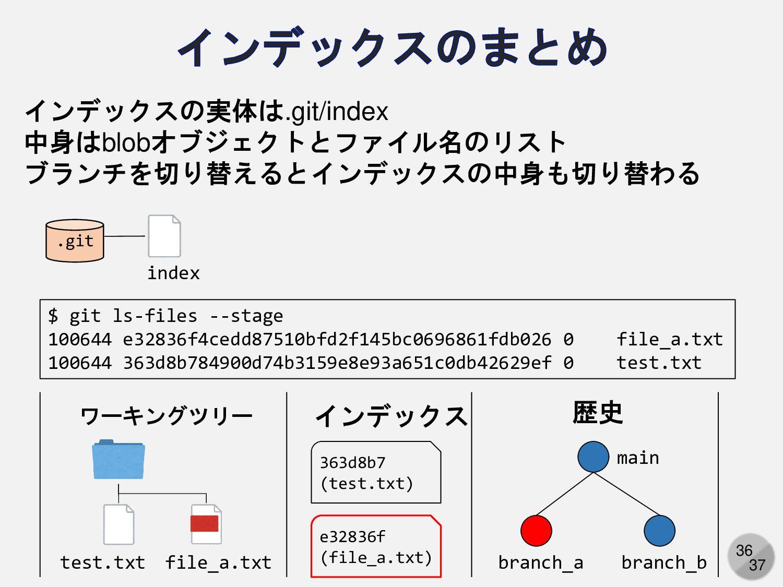 36 インデックスの実体は.git/index 中身はblobオブジェクトとファイル名のリスト...