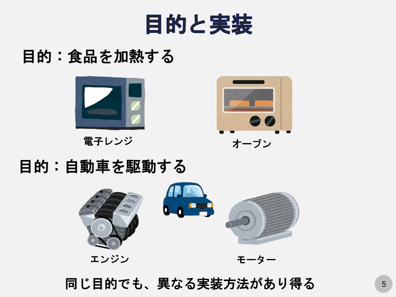 5 目的:食品を加熱する 電子レンジ オーブン 目的:自動車を駆動する エンジン モーター 同...