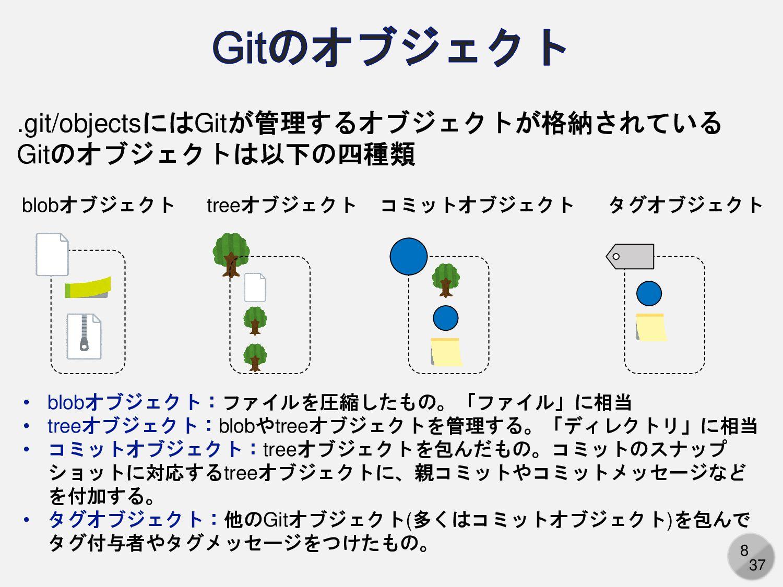 8 .git/objectsにはGitが管理するオブジェクトが格納されている Gitのオブジェ...