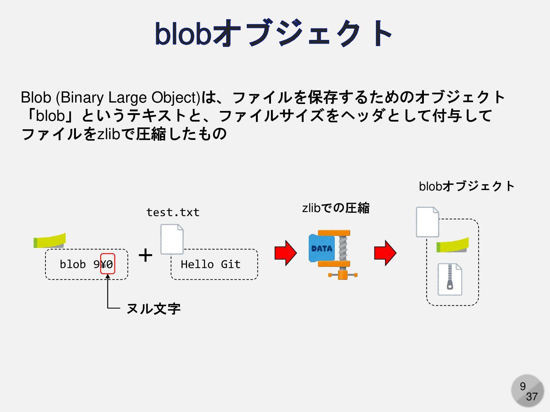 9 Blob (Binary Large Object)は、ファイルを保存するためのオブジェク...