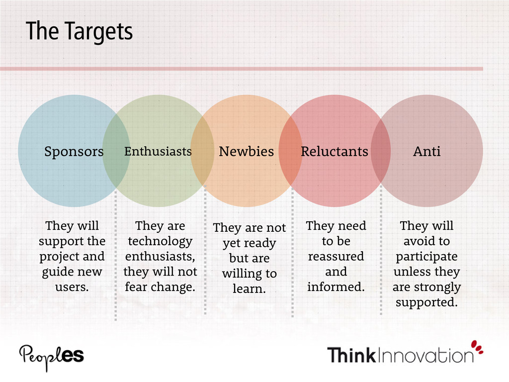 The Targets Sponsors Enthusiasts Newbies Reluct...