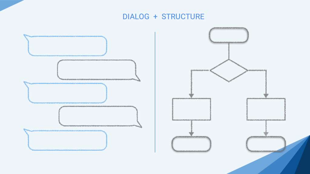 DIALOG + STRUCTURE