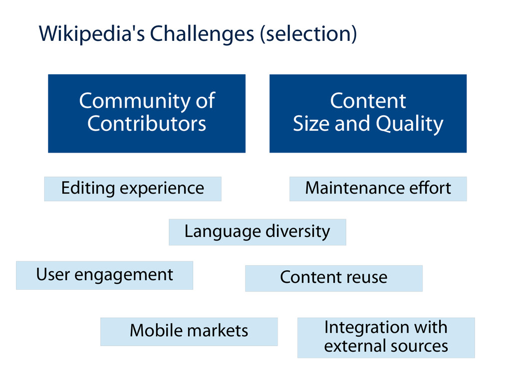 Wikipedia's Challenges (selection) Community of...