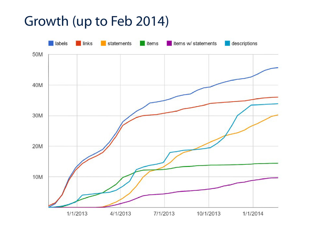 Growth (up to Feb 2014)